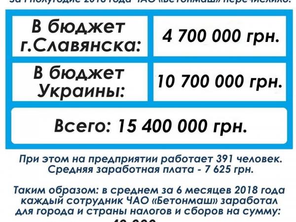 И о налогах: ЧАО «Бетонмаш» перечислило почти ₴15,4 млн гривен в общий фонд госбюджета Украины