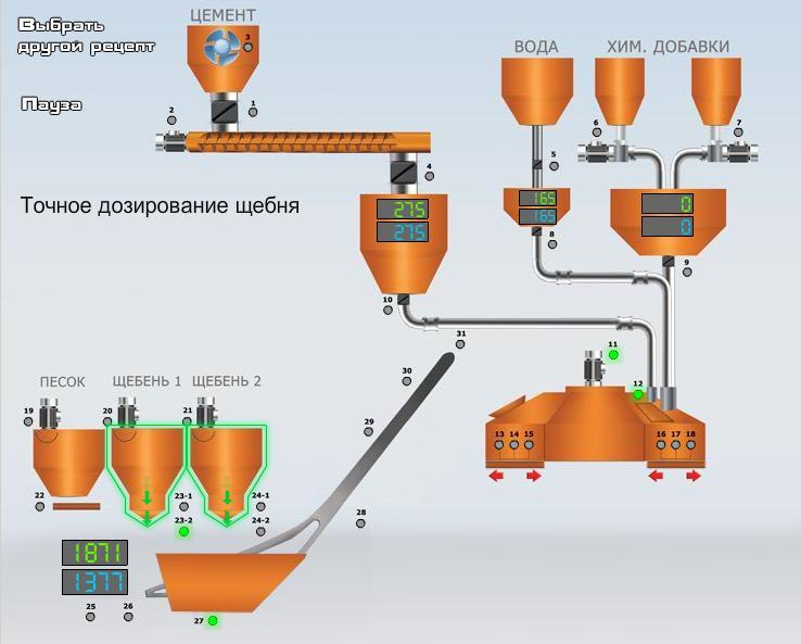 Visualization of the production process of concrete mixes
